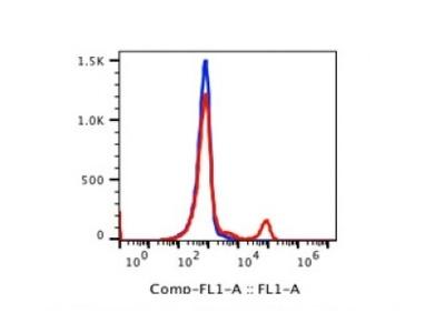 Anti-human CD16 Monoclonal Antibody FITC Conjugated, Flow Validated
