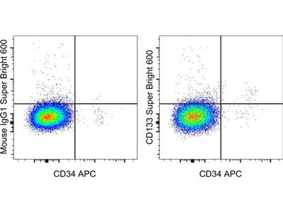 CD133 (Prominin-1) Monoclonal Antibody (TMP4), Super Bright 600, eBioscience™
