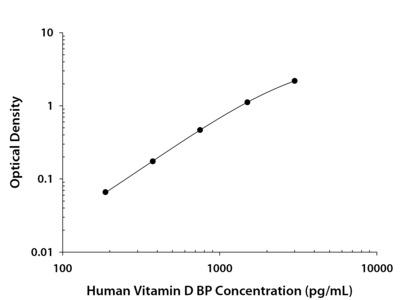 Human Vitamin D BP DuoSet ELISA