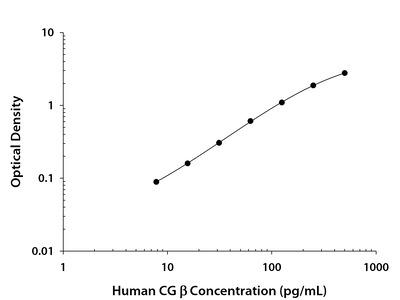 Chorionic Gonadotropin beta Chain (HCG beta) ELISA