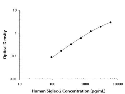 Siglec-2 / CD22 ELISA