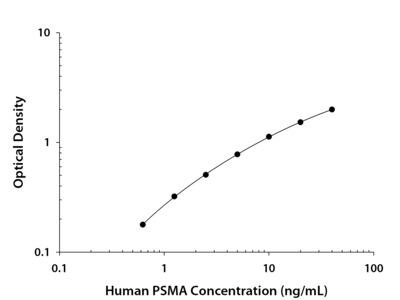 Human PSMA / FOLH1 DuoSet ELISA