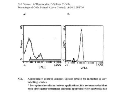 Anti-Mouse CD3e, Biotin (Clone 145-2C11) (hamster IgG)
