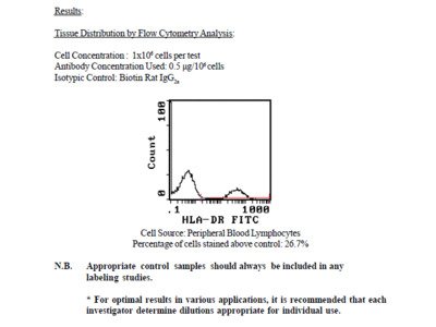 Anti-Human HLA-DR, Biotin, (Clone YD1/63.4.10) (rat IgG2a)