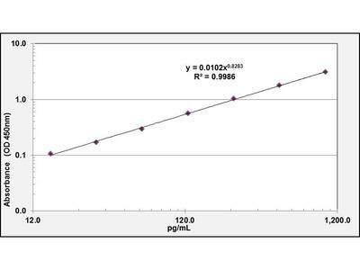 KL High Sensitivity ELISA Kit (Human) (OKCD01384)