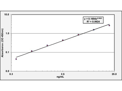 MUC5B ELISA Kit (Rat) (OKCD00811)