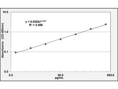 PF4 ELISA Kit (Bovine) (OKCD02796)