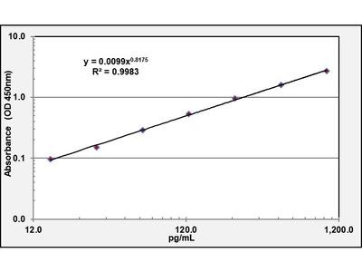 Rspo1 High Sensitivity ELISA Kit (Mouse) (OKCD01387)