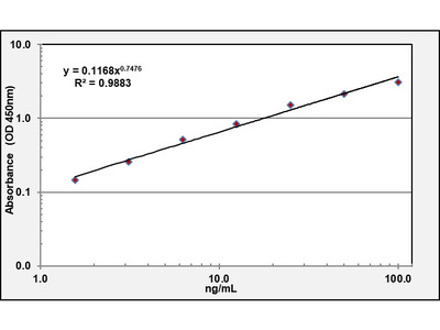 C5b-9 High Sensitivity ELISA Kit (Mouse) (OKCD01374)