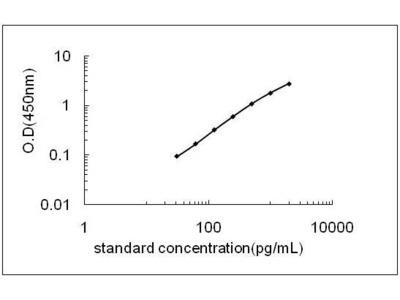 ATP5B ELISA Kit (Mouse) (OKEH05591)