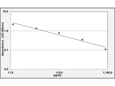 Dopamine ELISA Kit (OKCD02264)