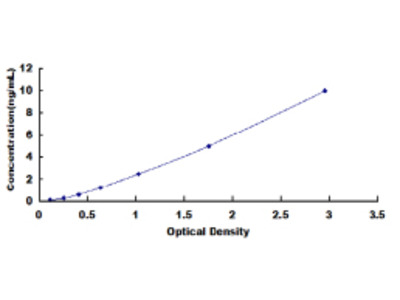 ATP5J ELISA Kit (Human) (OKCD00638)
