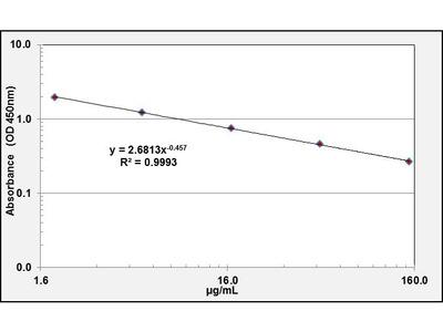 1,5-Anhydroglucitol ELISA Kit (OKCD02247)