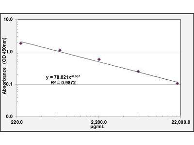 1-Desamino 8D Arginine Vasopressin ELISA Kit (OKCD02265)