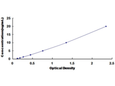 eco High Sensitivity ELISA Kit (E.coli) (OKCD01391)