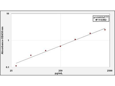 ATP5C1 ELISA Kit (Rat) (OKCA01843)