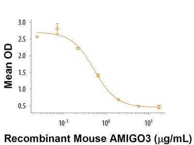 AMIGO3 Fc Chimera Protein