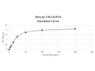 Mouse CXCL4 / PF4 ELISA Kit (Colorimetric)
