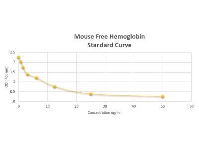 Mouse Free Hemoglobin ELISA Kit (Colorimetric)