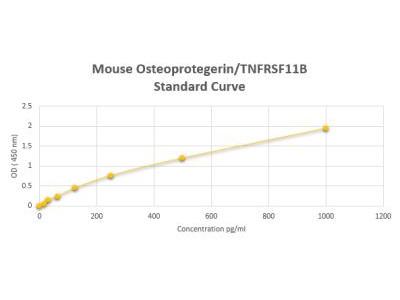 Mouse Osteoprotegerin / TNFRSF11B ELISA Kit (Colorimetric)