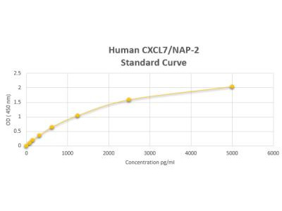 CXCL7 /NAP-2 ELISA Kit