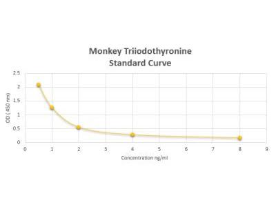 Monkey Triiodothyronine ELISA Kit (Colorimetric)