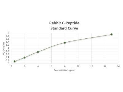 C-Peptide ELISA Kit