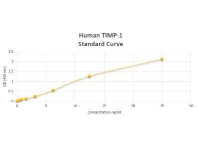 Human TIMP-1 ELISA Kit (Colorimetric)