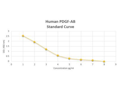 Human PDGF-AB ELISA Kit (Colorimetric)