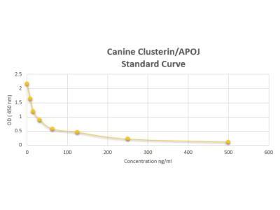 Canine Clusterin / APOJ ELISA Kit (Colorimetric)