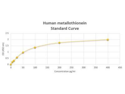 Metallothionein-1A ELISA Kit