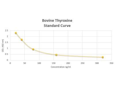 Bovine Thyroxine ELISA Kit (Colorimetric)