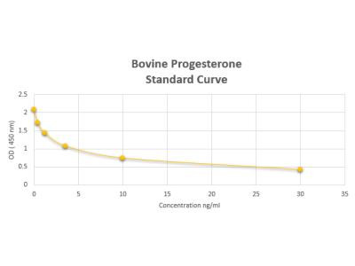 Bovine Progesterone ELISA Kit (Colorimetric)