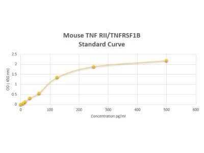 TNF RII / TNFRSF1B ELISA Kit