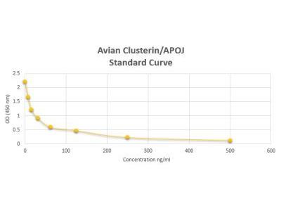 Avian Clusterin / APOJ ELISA Kit (Colorimetric)