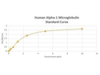 Alpha-1 Microglobulin Precursor ELISA Kit