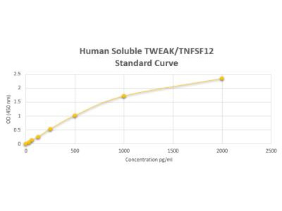 Human Soluble TWEAK / TNFSF12 ELISA Kit (Colorimetric)