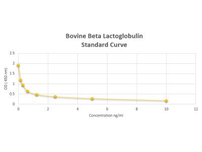 Bovine Beta Lactoglobulin ELISA Kit (Colorimetric)
