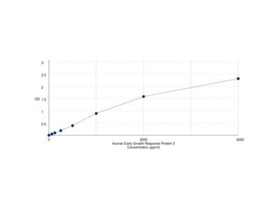 Human Early Growth Response 3 (EGR3) ELISA Kit