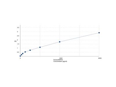 Human AMP Deaminase 2 (AMPD2) ELISA Kit
