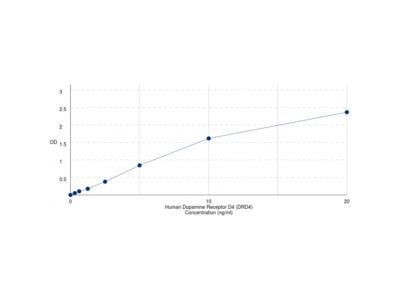 Human Dopamine Receptor D4 (DRD4) ELISA Kit