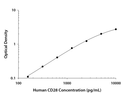 CD28 ELISA