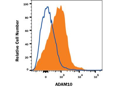 ADAM10 APC-conjugated Antibody