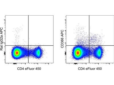 CD366 (TIM3) Monoclonal Antibody (RMT3-23), APC, eBioscience™
