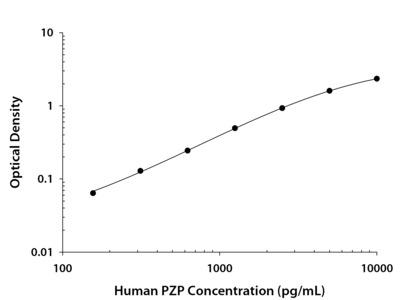 Pregnancy Zone Protein / PZP ELISA