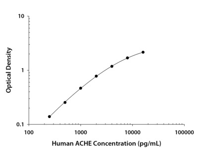 Human Acetylcholinesterase / ACHE DuoSet ELISA