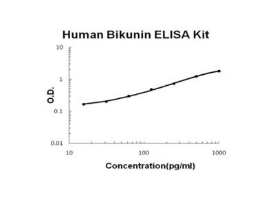 Human Bikunin / alpha 1 Microglobulin ELISA Kit PicoKine