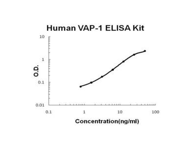 Human VAP-1/AOC3 ELISA Kit PicoKine