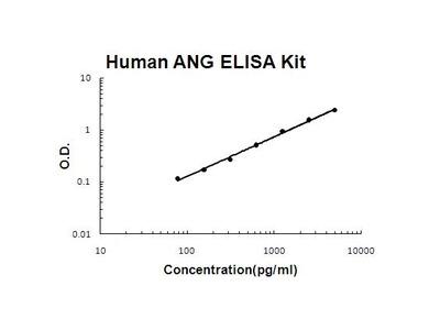 Human Angiotensinogen ELISA Kit