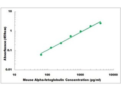 Mouse Alpha-fetoglobulin ELISA Kit